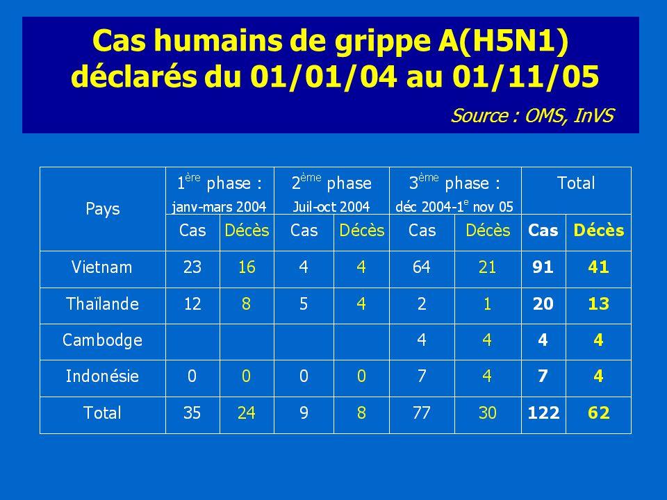 Cas humains de grippe A(H5N1) déclarés du 01/01/04 au 01/11/05