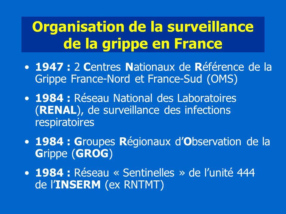 Organisation de la surveillance de la grippe en France