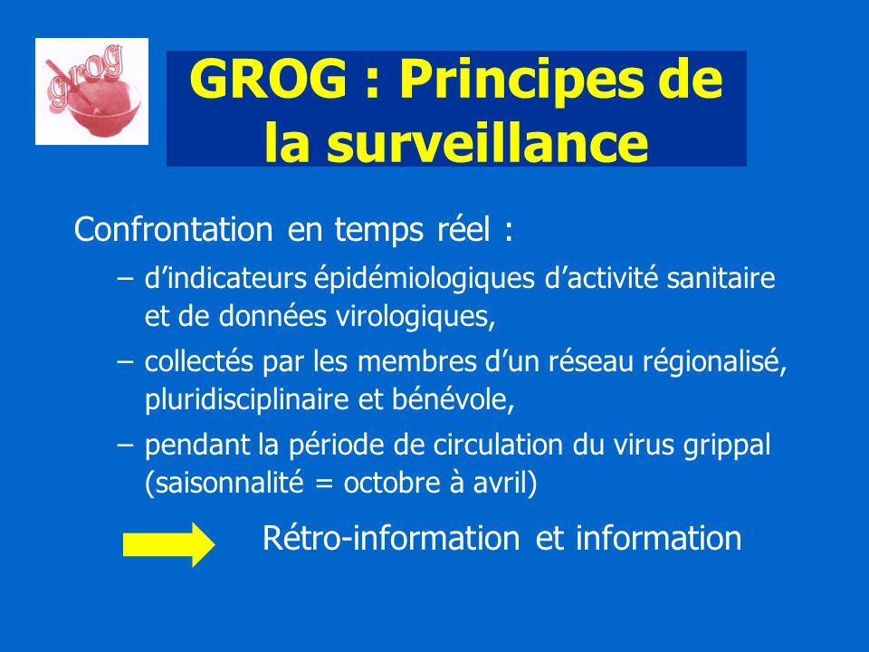 GROG : Principes de la surveillance