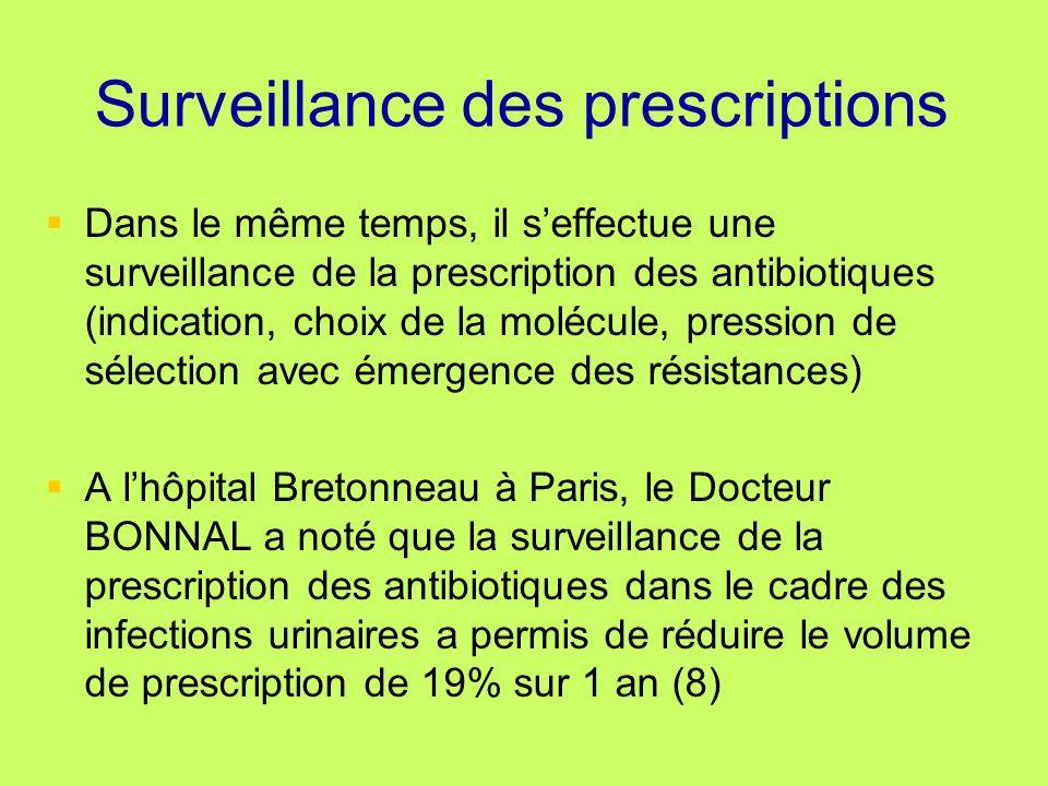 Surveillance des prescriptions