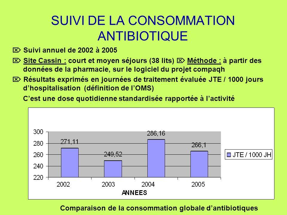 SUIVI DE LA CONSOMMATION ANTIBIOTIQUE