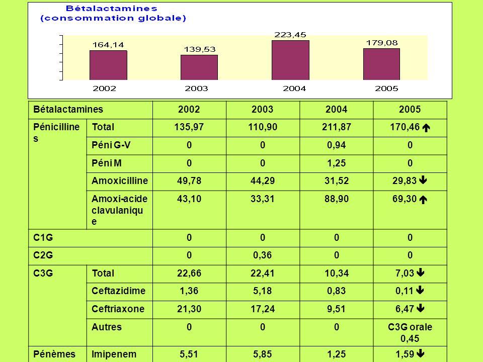 Bétalactamines2002. 2003. 2004. 2005. Pénicillines. Total. 135,97. 110,90. 211,87. 170,46  Péni G-V.