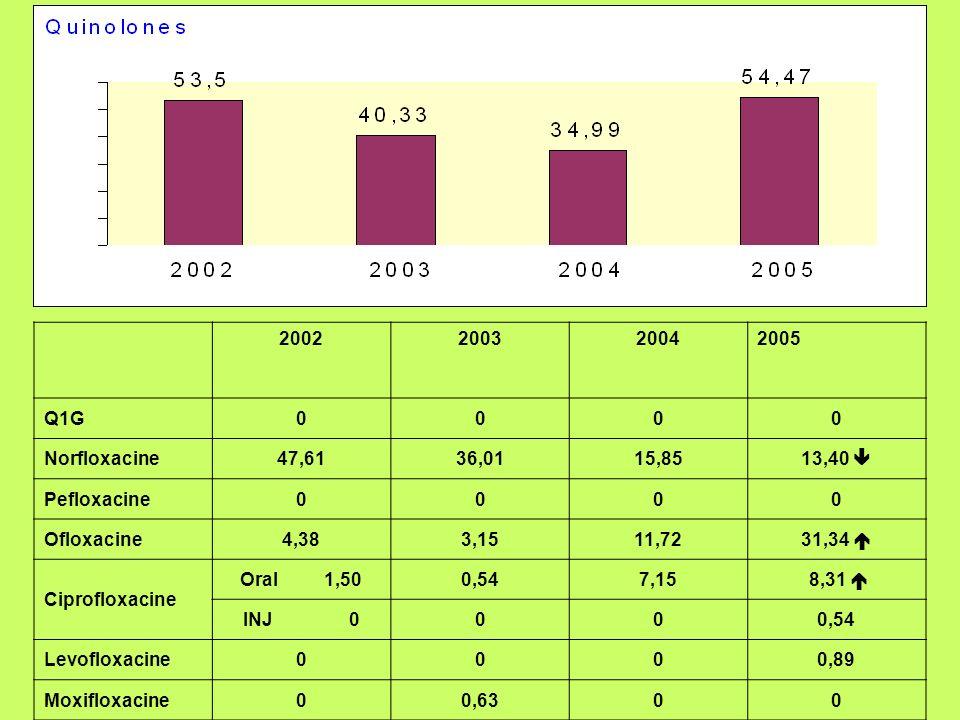 20022003. 2004. 2005. Q1G. Norfloxacine. 47,61. 36,01. 15,85. 13,40  Pefloxacine. Ofloxacine. 4,38.