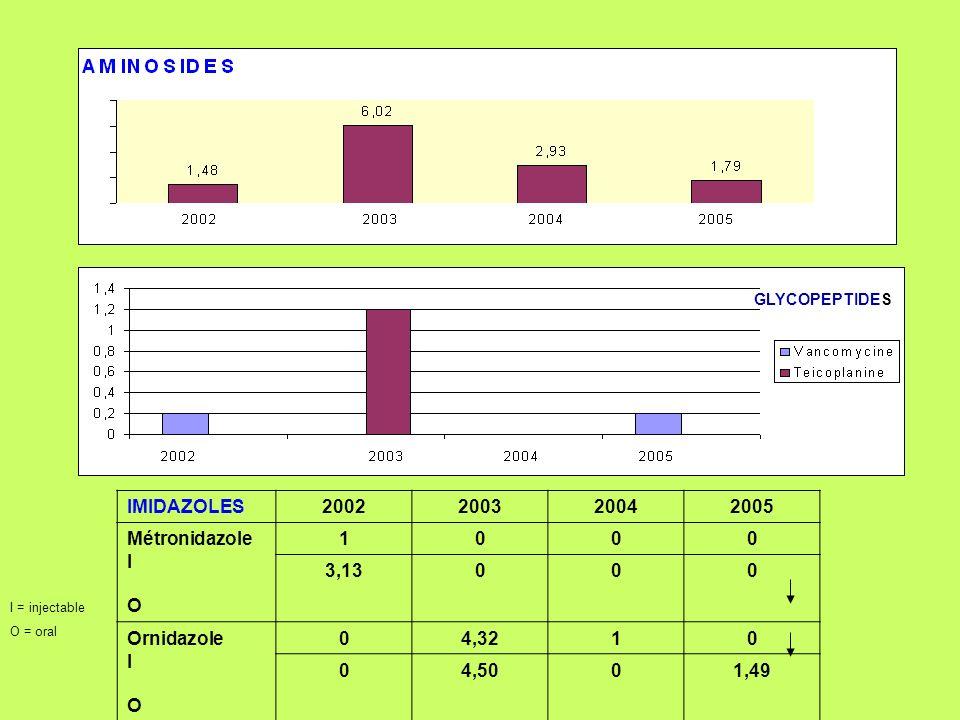 IMIDAZOLES 2002 2003 2004 2005 Métronidazole I O 1 3,13 Ornidazole I