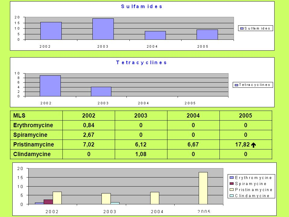 MLS 2002. 2003. 2004. 2005. Erythromycine. 0,84. Spiramycine. 2,67. Pristinamycine. 7,02. 6,12.