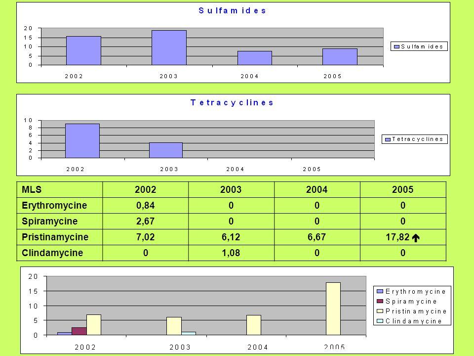MLS2002. 2003. 2004. 2005. Erythromycine. 0,84. Spiramycine. 2,67. Pristinamycine. 7,02. 6,12. 6,67.