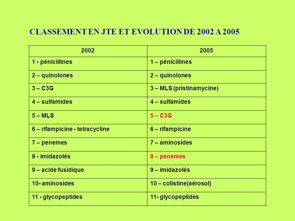 CLASSEMENT EN JTE ET EVOLUTION DE 2002 A 2005