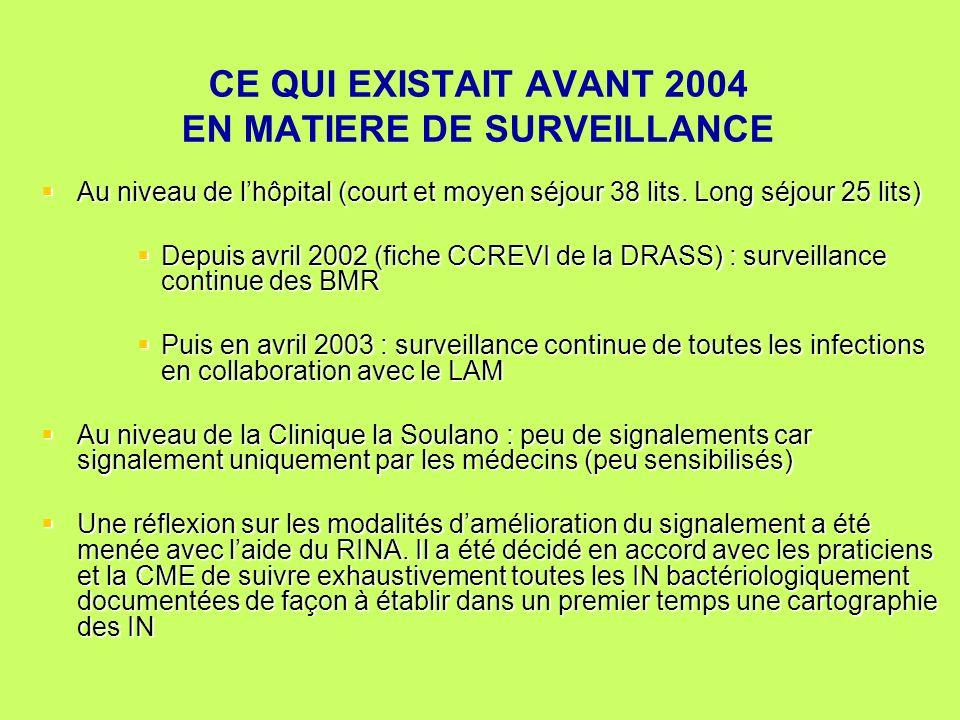 CE QUI EXISTAIT AVANT 2004 EN MATIERE DE SURVEILLANCE