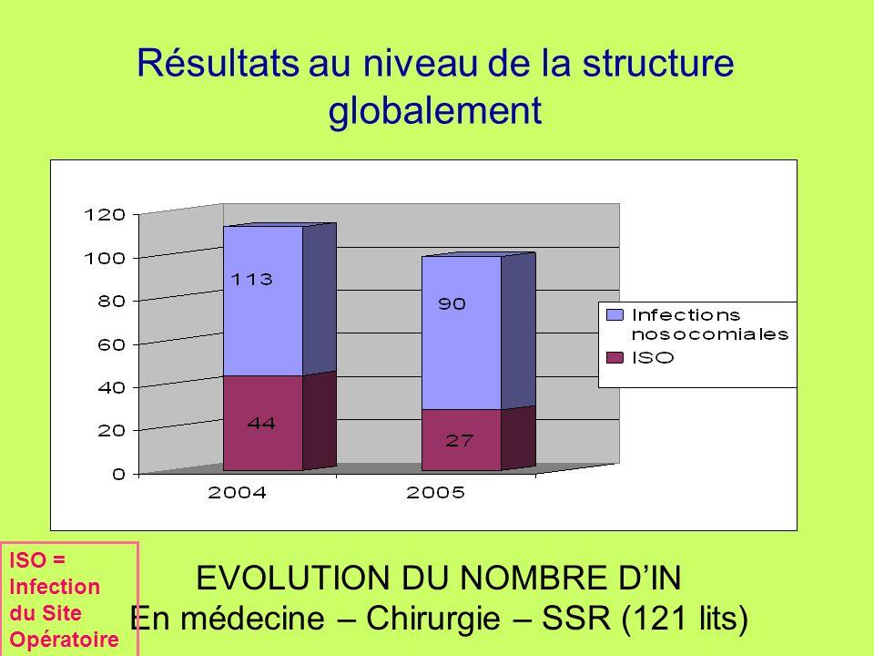 Résultats au niveau de la structure globalement