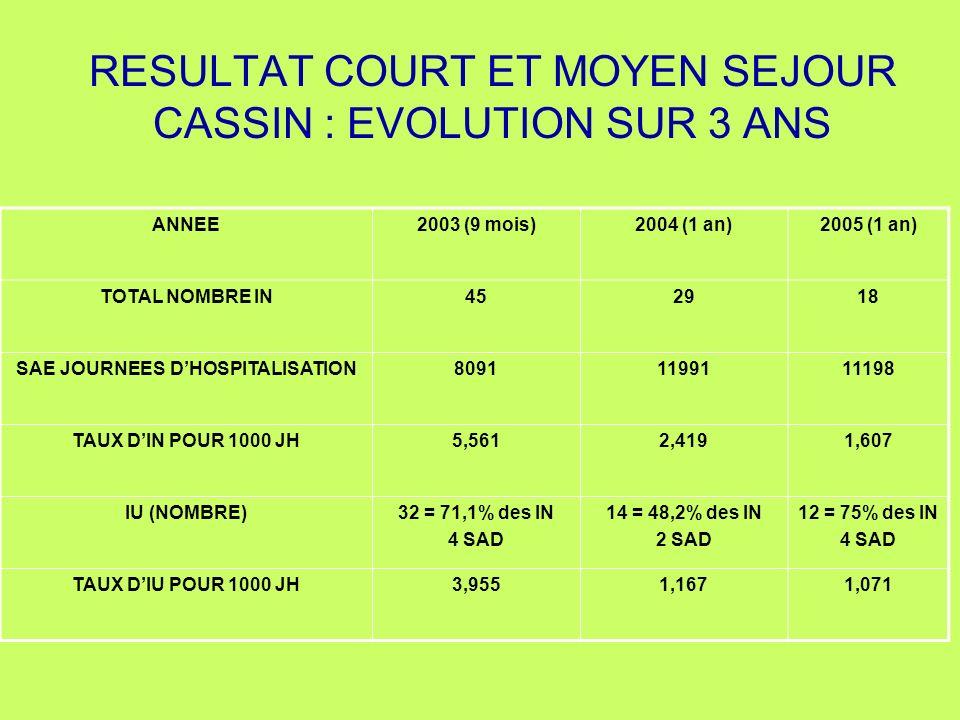 RESULTAT COURT ET MOYEN SEJOUR CASSIN : EVOLUTION SUR 3 ANS