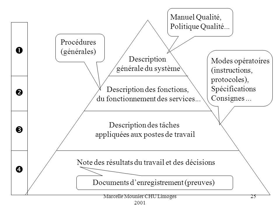     Manuel Qualité, Politique Qualité... Procédures (générales)