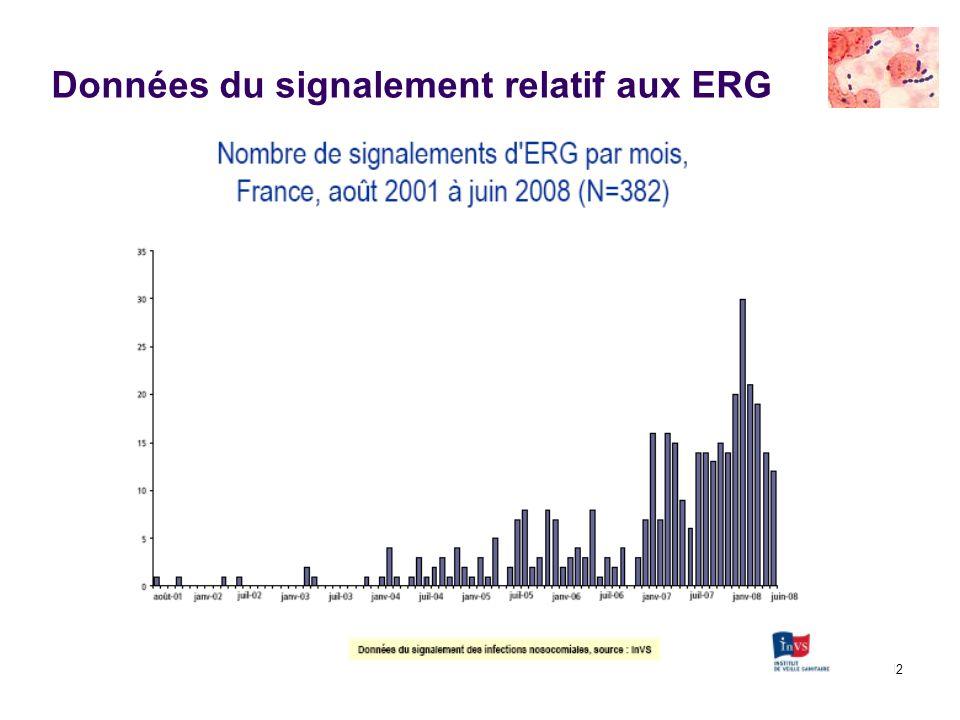Données du signalement relatif aux ERG