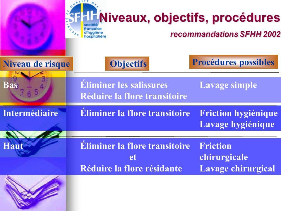 Niveaux, objectifs, procédures recommandations SFHH 2002