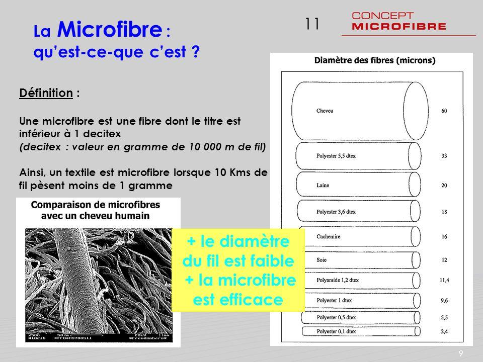 + la microfibre est efficace