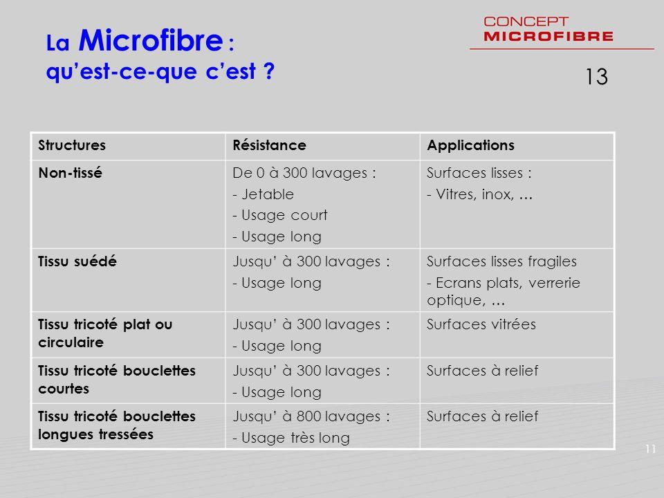La Microfibre : qu'est-ce-que c'est