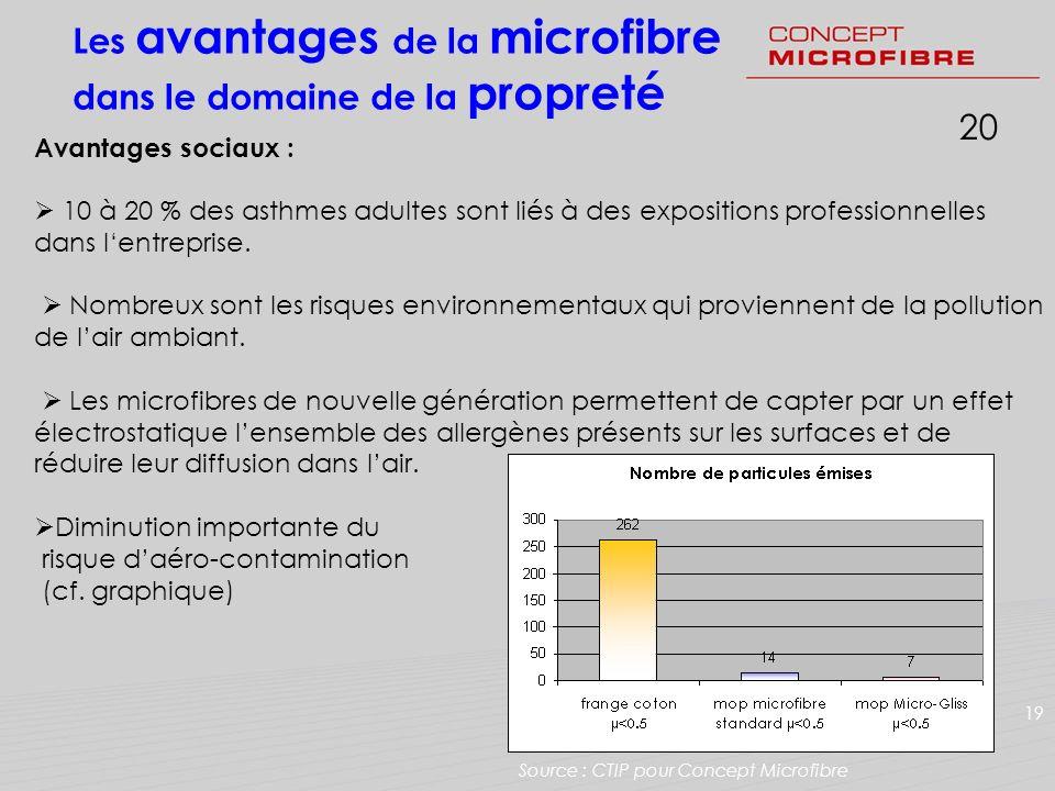 Les avantages de la microfibre dans le domaine de la propreté