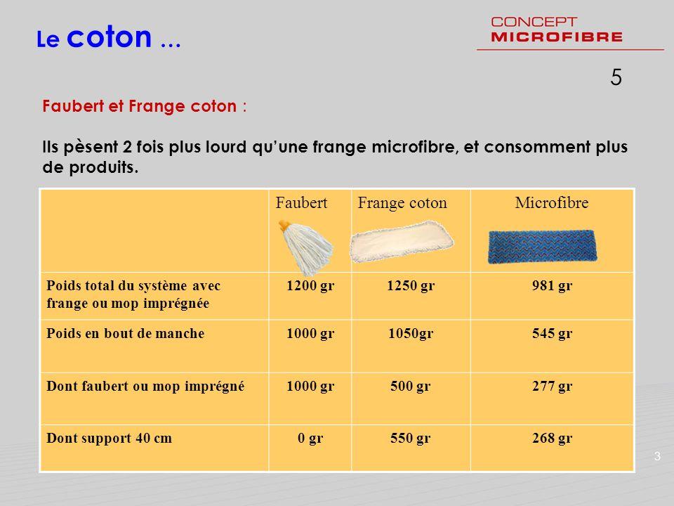 Le coton … 5 Faubert et Frange coton :