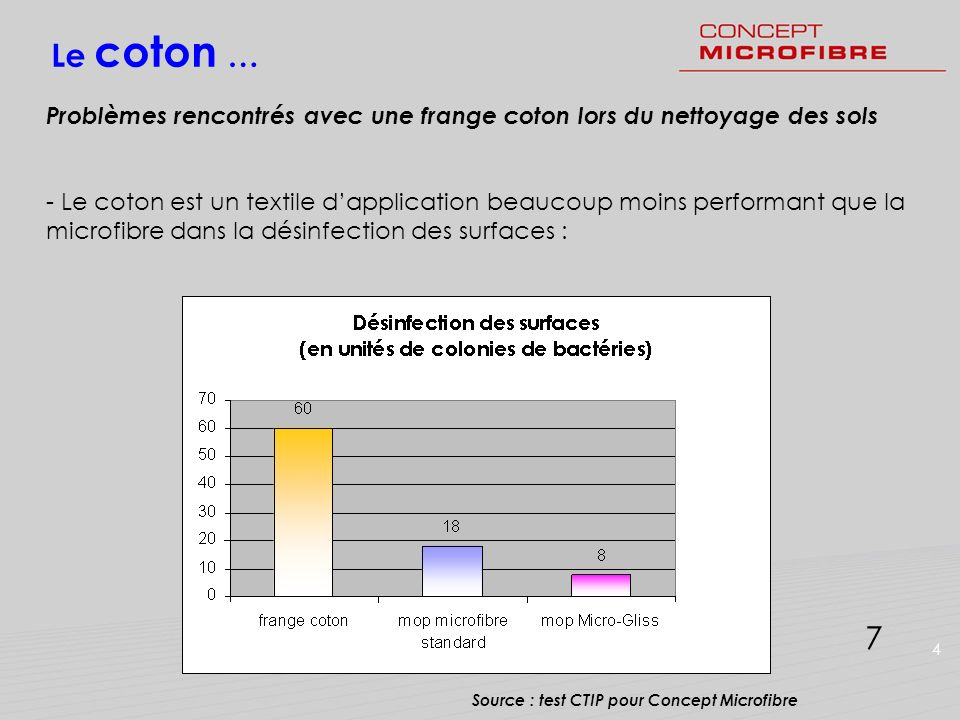 Le coton … Problèmes rencontrés avec une frange coton lors du nettoyage des sols.