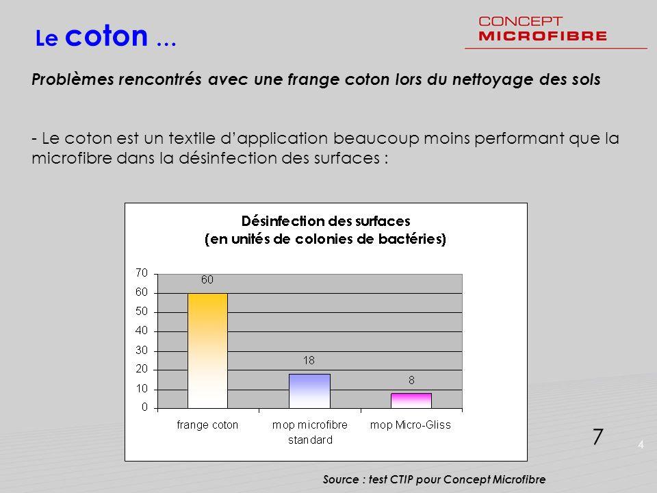 Le coton …Problèmes rencontrés avec une frange coton lors du nettoyage des sols.