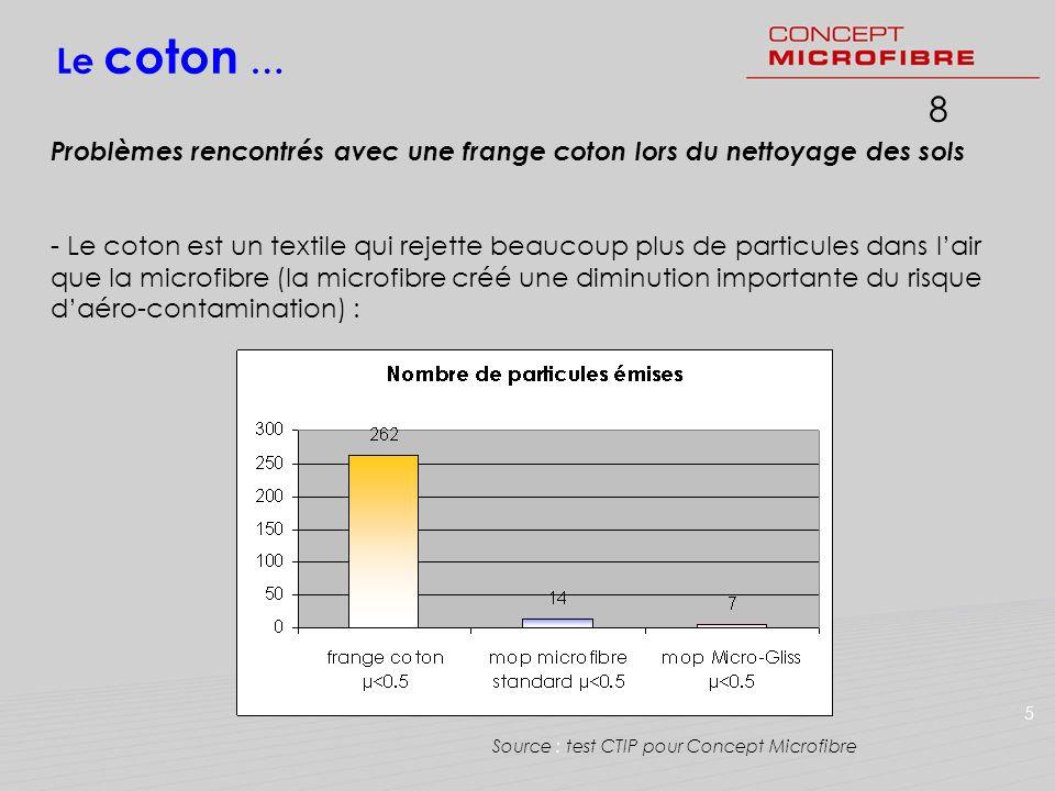Le coton …8. Problèmes rencontrés avec une frange coton lors du nettoyage des sols.