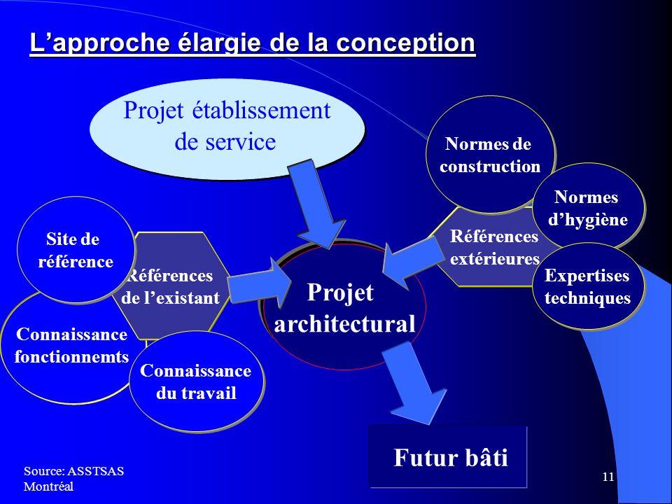 L'approche élargie de la conception