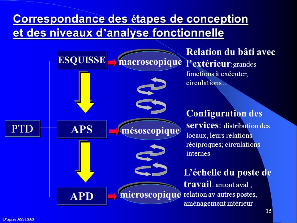 Correspondance des étapes de conception et des niveaux d'analyse fonctionnelle