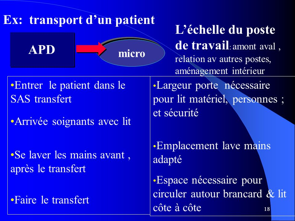 Ex: transport d'un patient