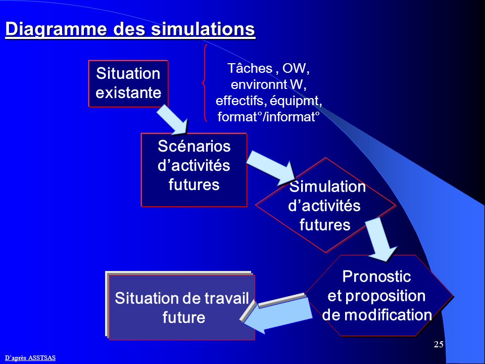 Diagramme des simulations