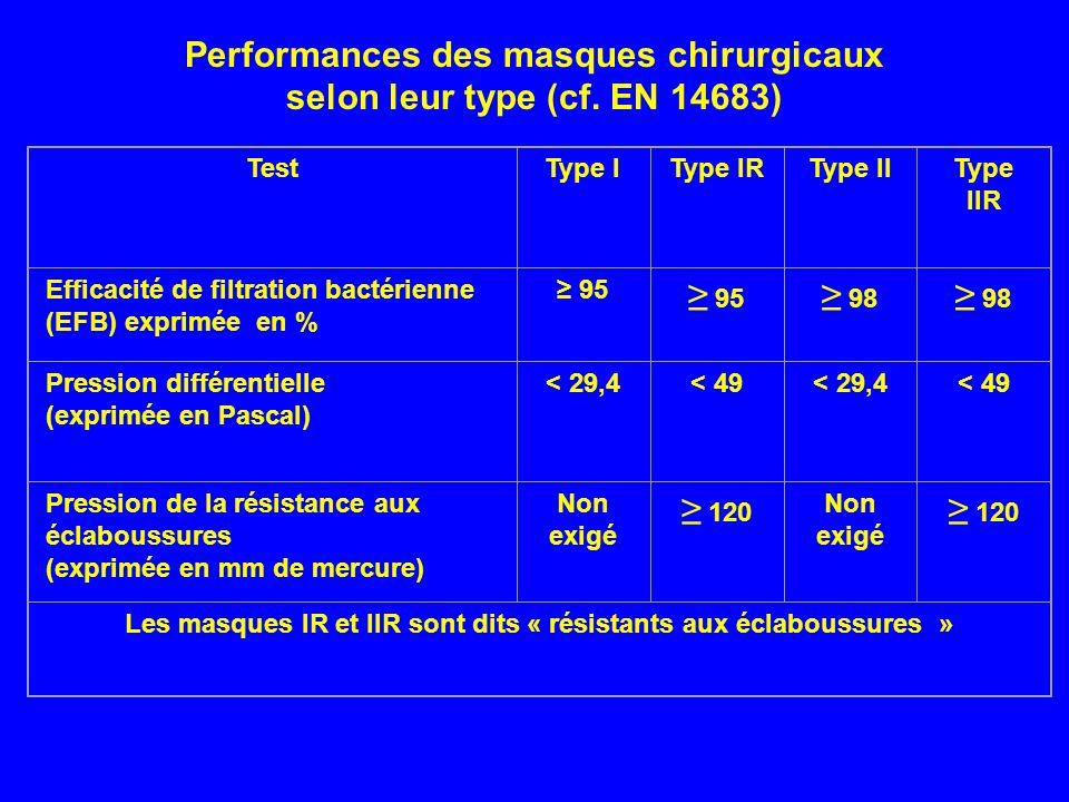 Performances des masques chirurgicaux selon leur type (cf. EN 14683)