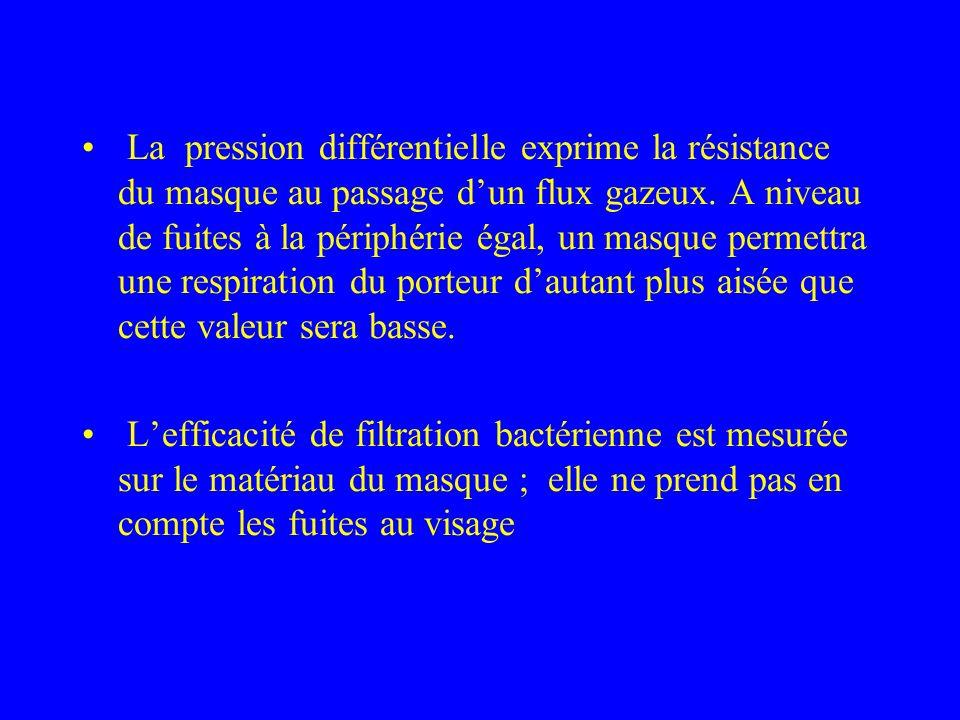 La pression différentielle exprime la résistance du masque au passage d'un flux gazeux. A niveau de fuites à la périphérie égal, un masque permettra une respiration du porteur d'autant plus aisée que cette valeur sera basse.