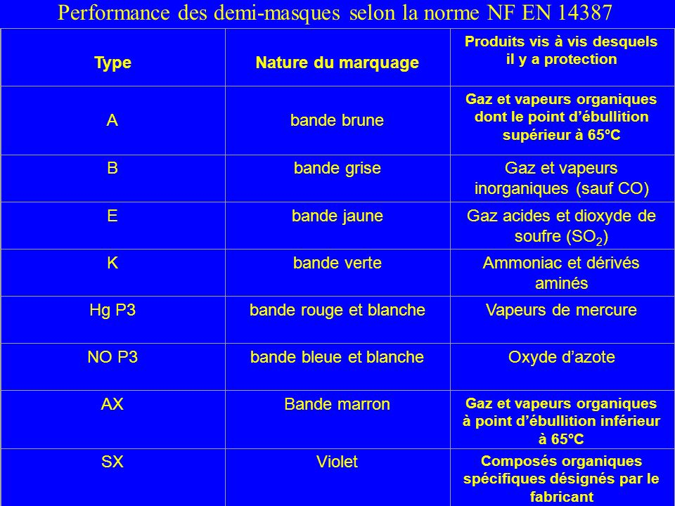 Performance des demi-masques selon la norme NF EN 14387
