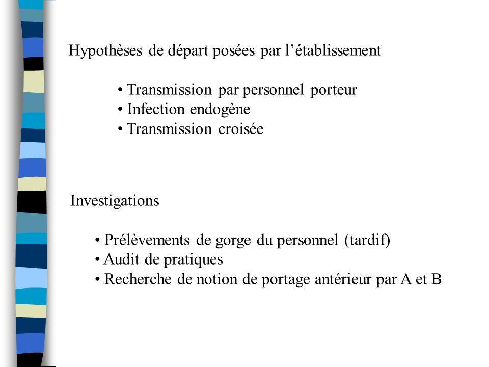 Hypothèses de départ posées par l'établissement