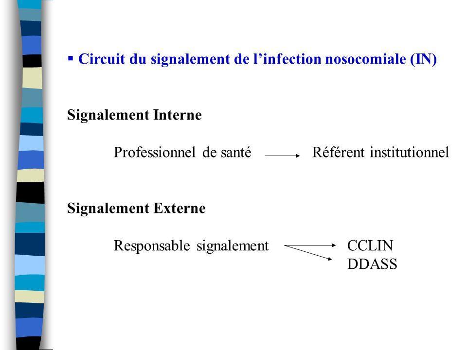 Circuit du signalement de l'infection nosocomiale (IN)