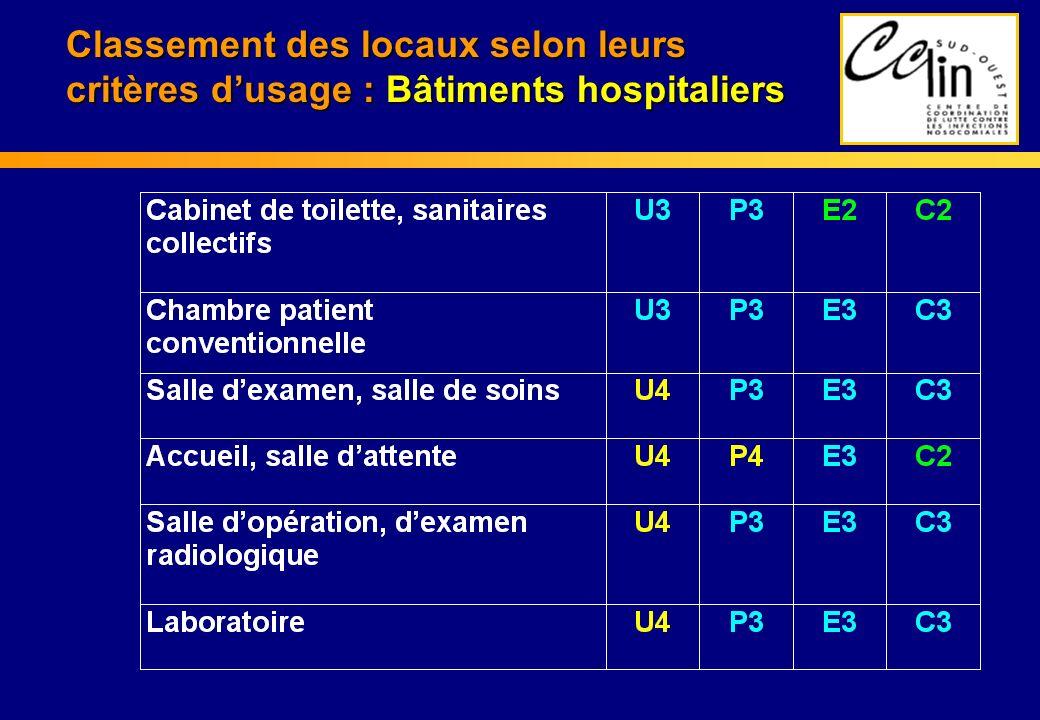 Classement des locaux selon leurs critères d'usage : Bâtiments hospitaliers