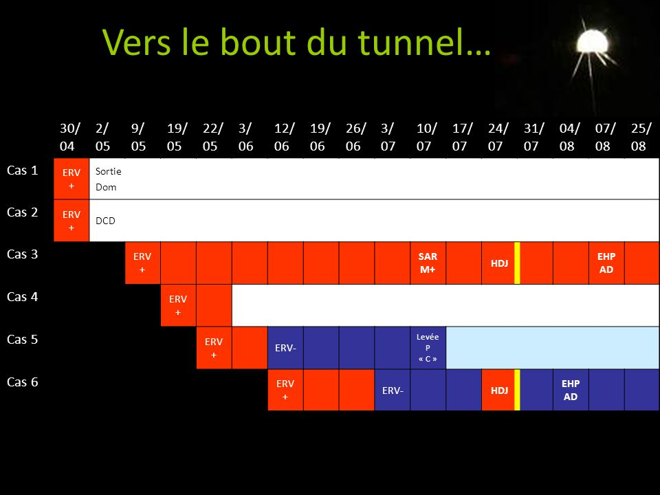 Vers le bout du tunnel… 30/04 2/ 05 9/ 05 19/05 22/05 3/ 06 12/06