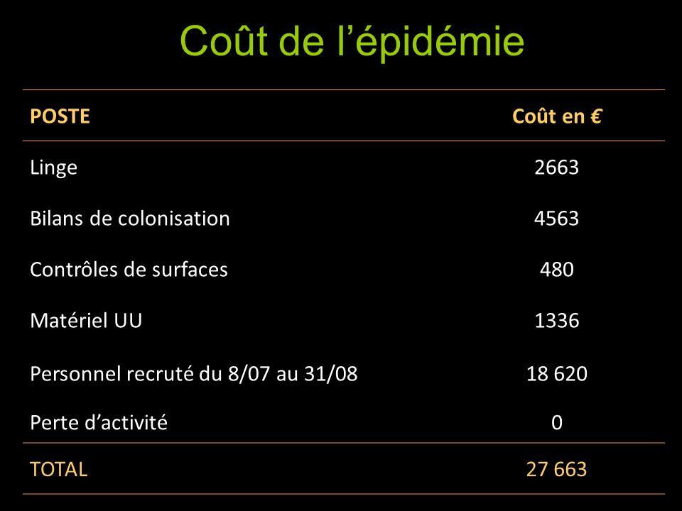Coût de l'épisode Coût de l'épidémie POSTE Coût en € Linge 2663