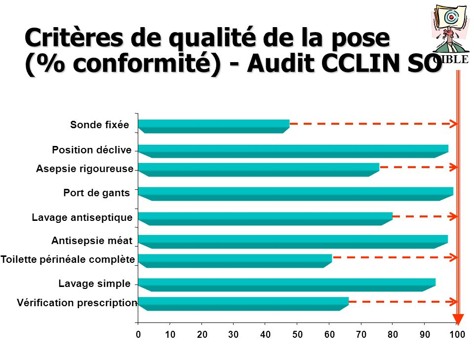 Critères de qualité de la pose (% conformité) - Audit CCLIN SO