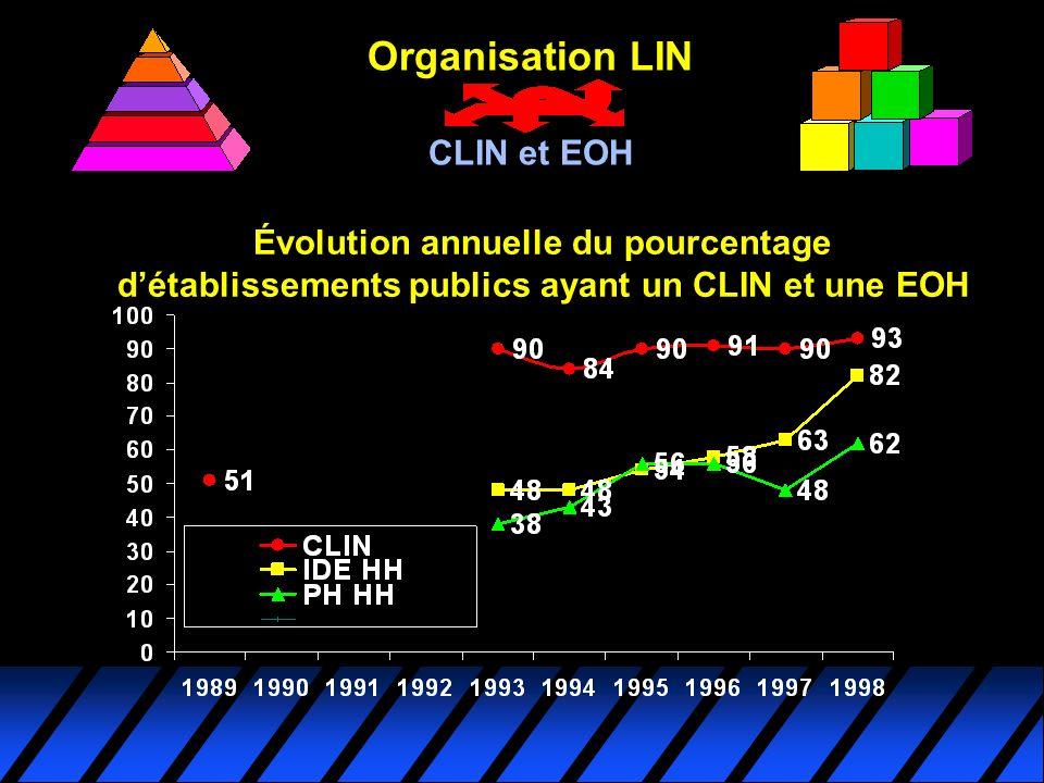 Organisation LIN CLIN et EOH
