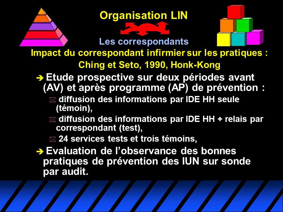 Organisation LIN Les correspondants. Impact du correspondant infirmier sur les pratiques : Ching et Seto, 1990, Honk-Kong.