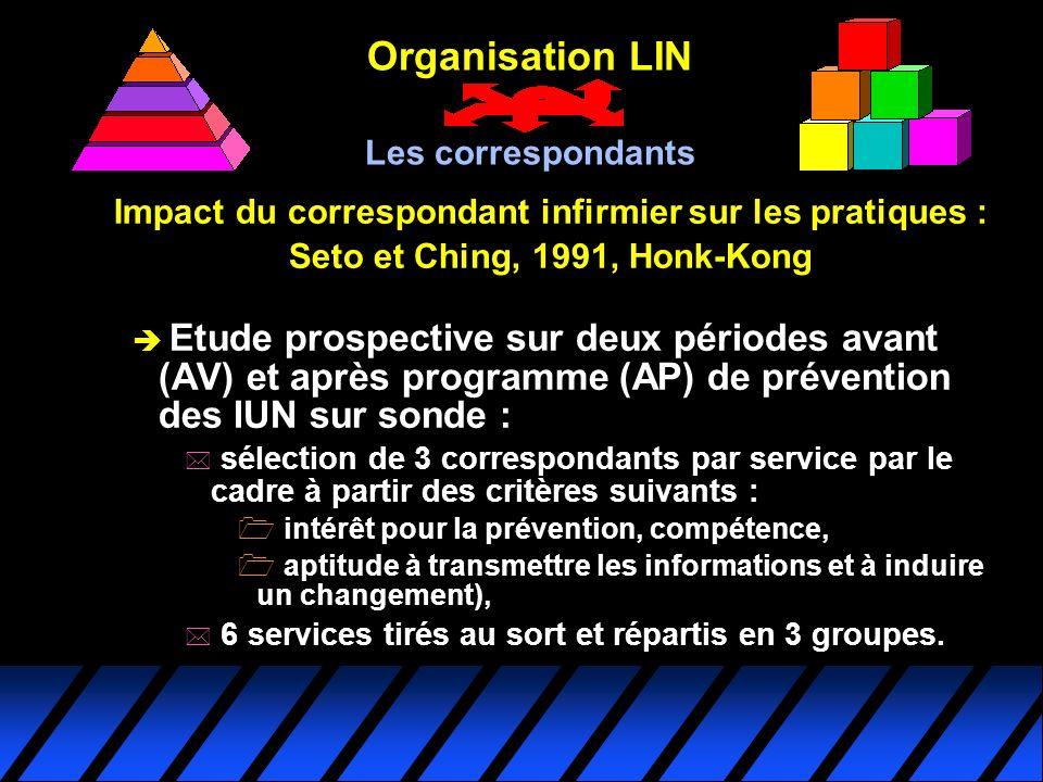 Organisation LIN Les correspondants. Impact du correspondant infirmier sur les pratiques : Seto et Ching, 1991, Honk-Kong.