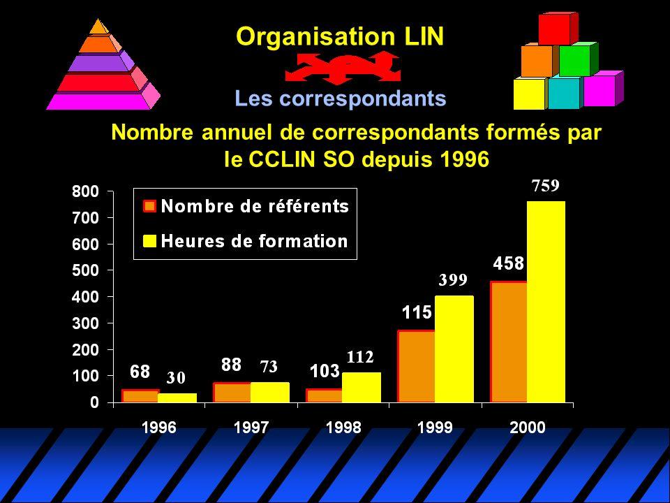 Nombre annuel de correspondants formés par le CCLIN SO depuis 1996