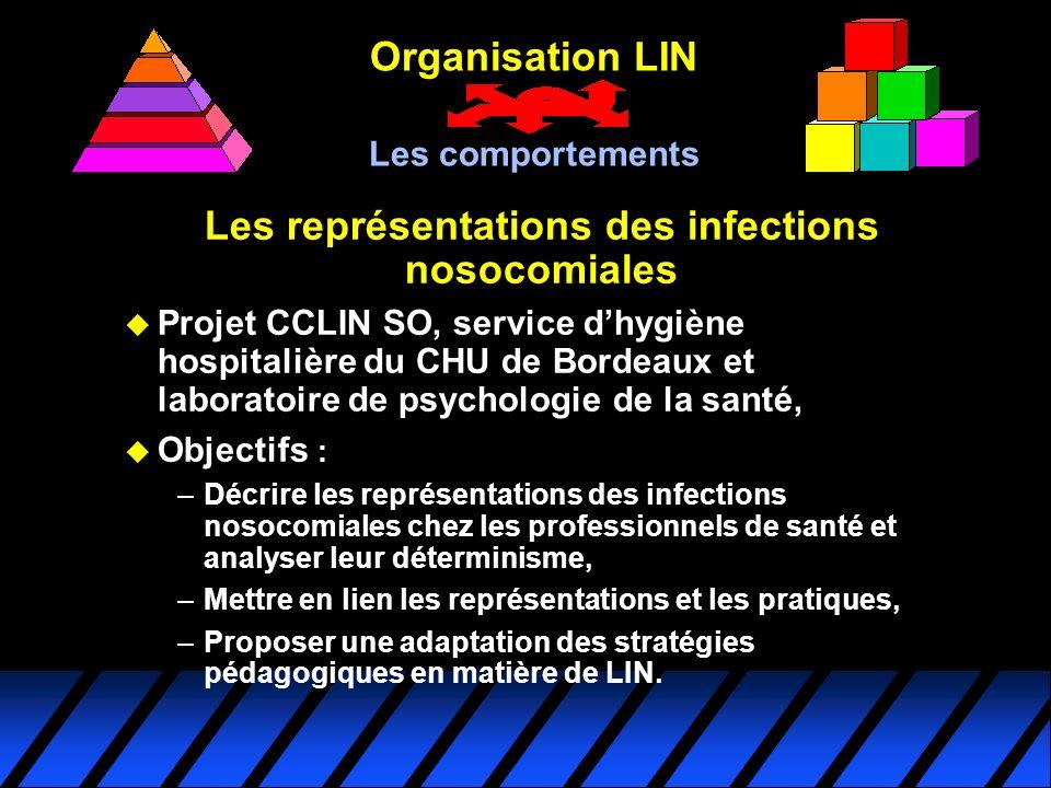 Les représentations des infections nosocomiales