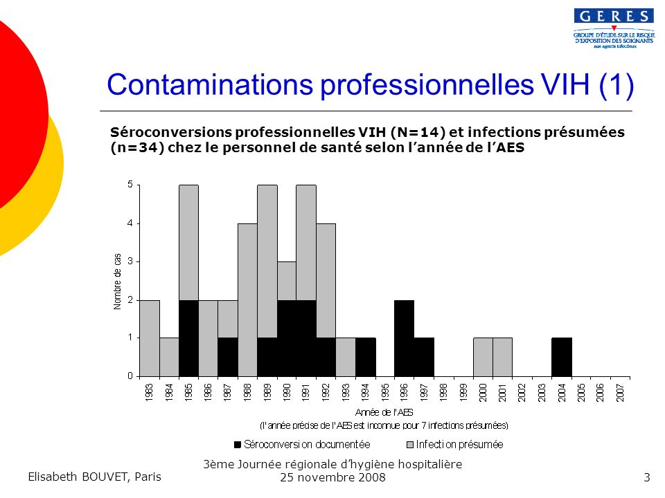 Contaminations professionnelles VIH (1)