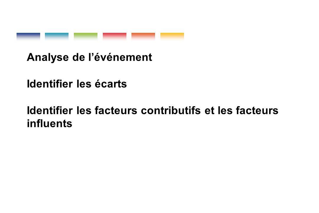 Analyse de l'événement Identifier les écarts Identifier les facteurs contributifs et les facteurs influents