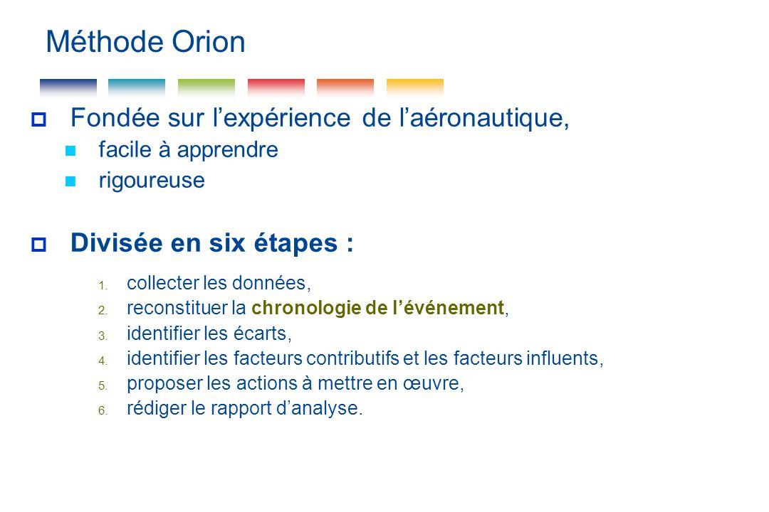 Méthode Orion Fondée sur l'expérience de l'aéronautique,
