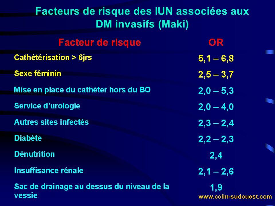 Facteurs de risque des IUN associées aux DM invasifs (Maki)