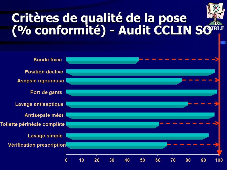 Critères de qualité de la pose (% conformité) - Audit CCLIN SO