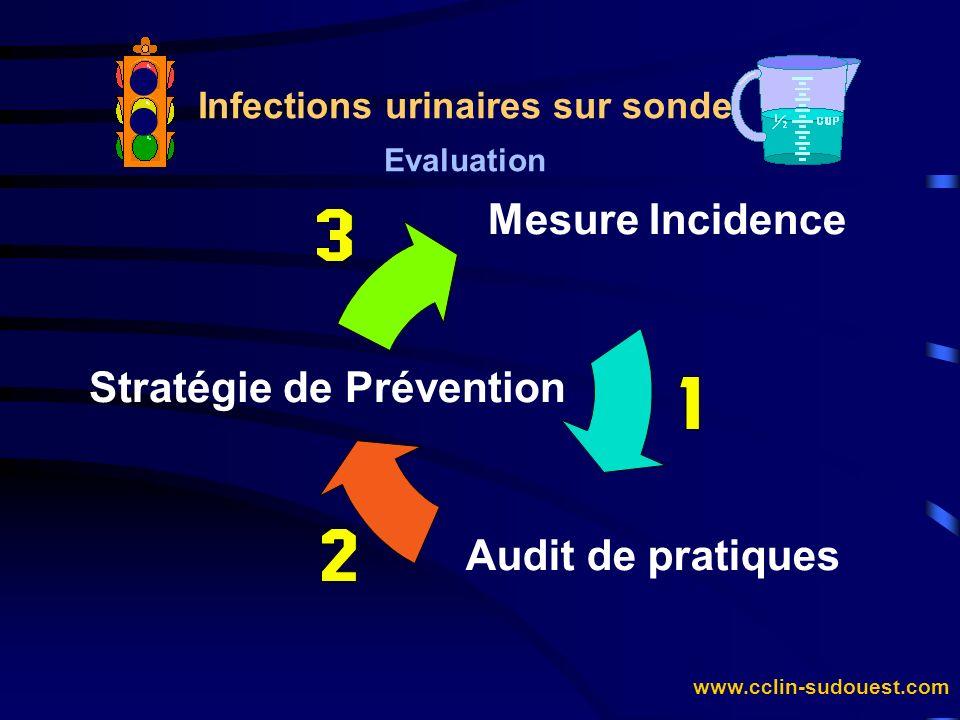 Infections urinaires sur sonde