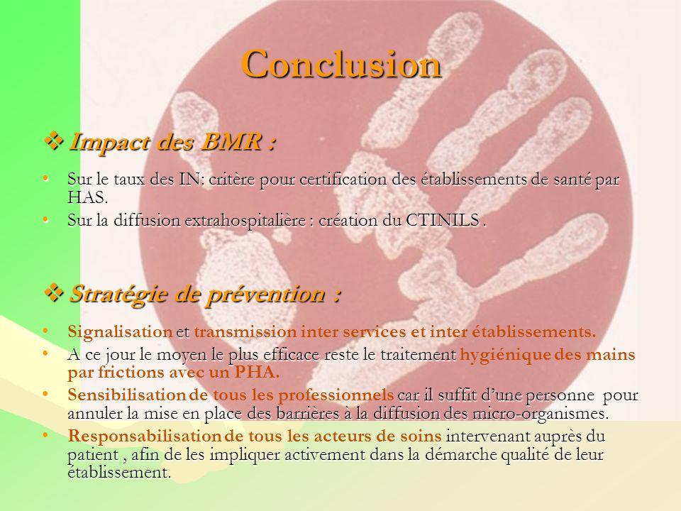 Conclusion Impact des BMR : Stratégie de prévention :