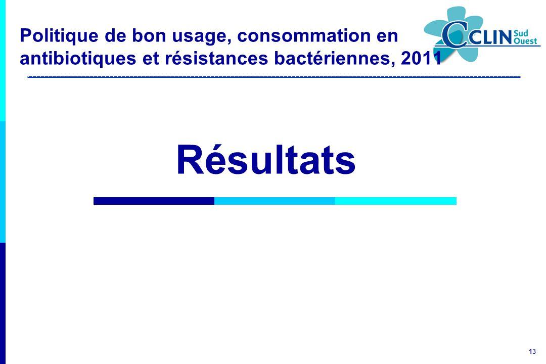 Politique de bon usage, consommation en antibiotiques et résistances bactériennes, 2011